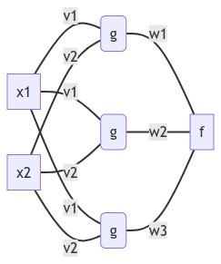 Graphical representation of our multilayer perceptron