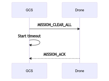 Mermaid Diagram: Clear Missions