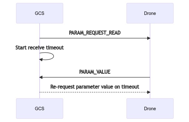 Mermaid sequence: Read single parameter