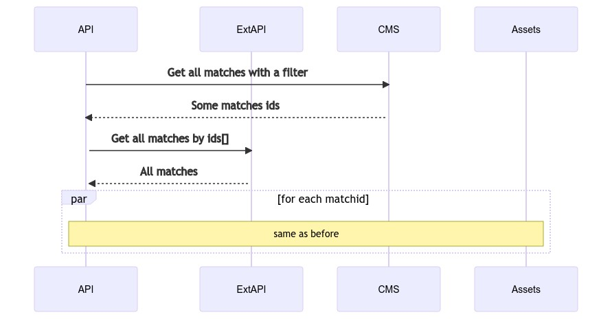 Sequence diagram with parallel operations