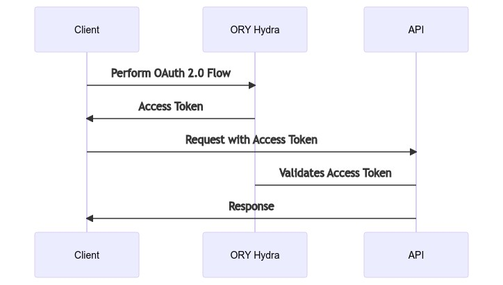 ORY Hydra OAuth2 Server Overview