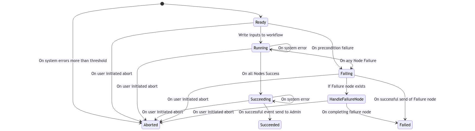 The State diagram above illustrates the various states through which a workflow transitions. This is the core finite state machine (FSM) of a Workflow.